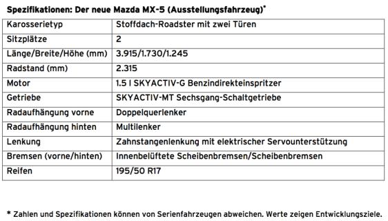 Technische Details Mazda MX-5 2014