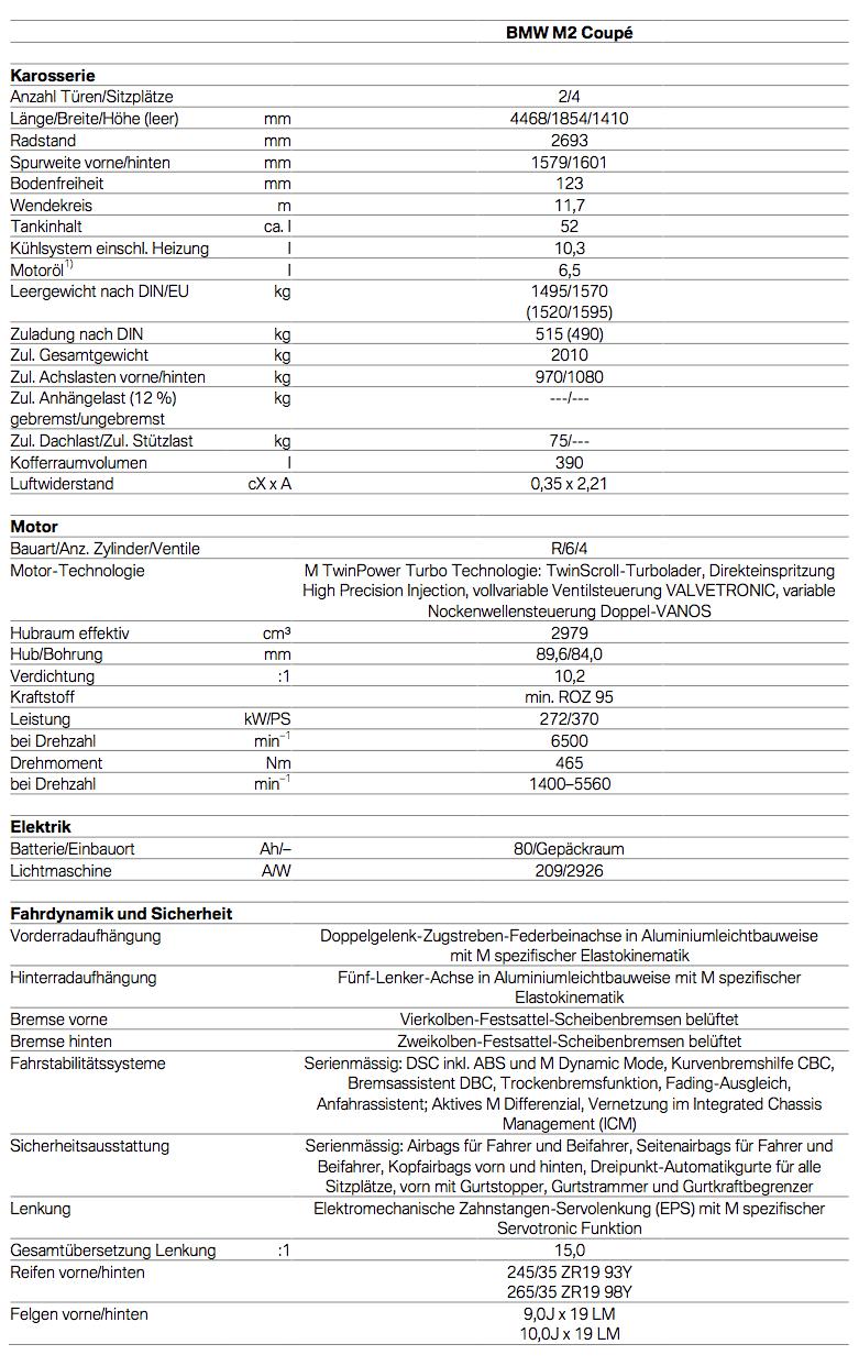 Technische Daten BMW M2