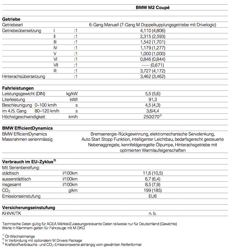 Technische Daten BMW M2 2
