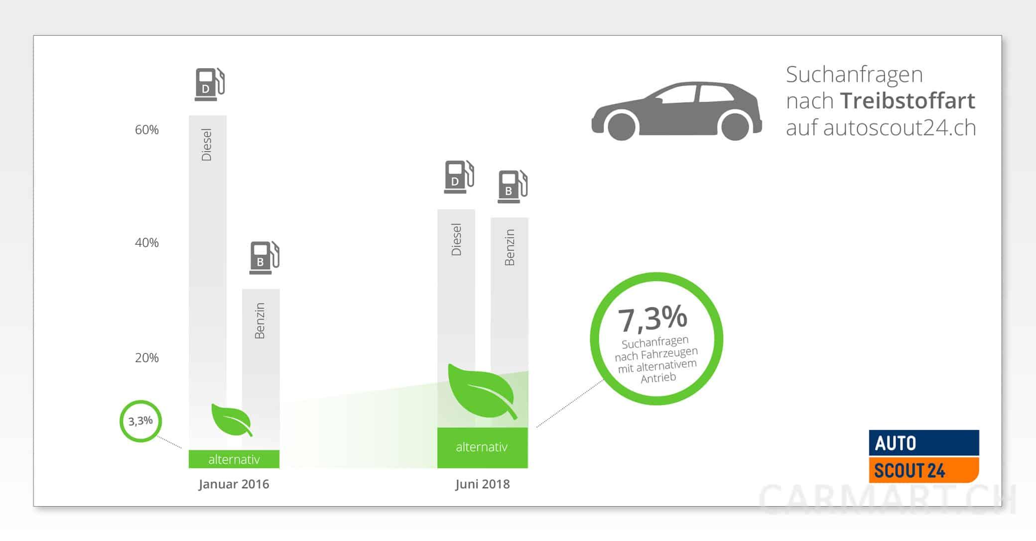 Dieselfahrzeuge weniger gesucht