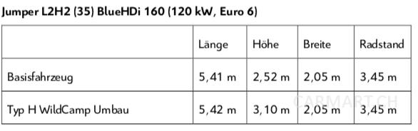 Jumper L2H2 (35) BlueHDi 160 (120 kW, Euro 6)