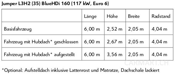 Jumper L3H2 (35) BlueHDi 160 (117 kW, Euro 6)