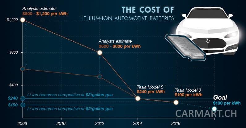 Auszug aus Infografik von Visual Capitalist