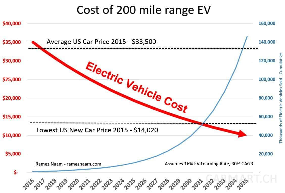 Electric Vehicle Learning Curve EVs Dropping Below Cost of Gas Cars