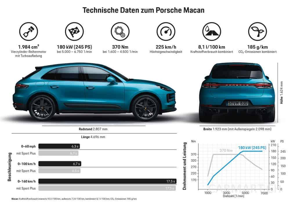 Technische Daten zum neuen Porsche Macan 2018
