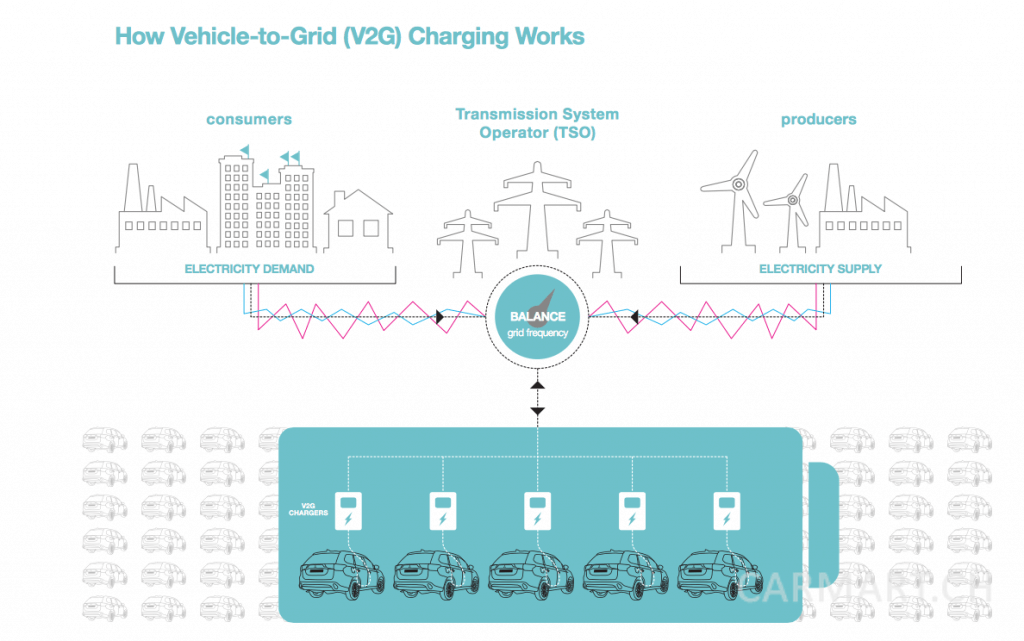Vehicle to Grid V2G - Quelle: Newmotion