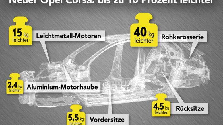 Opel Corsa 2019 CMP