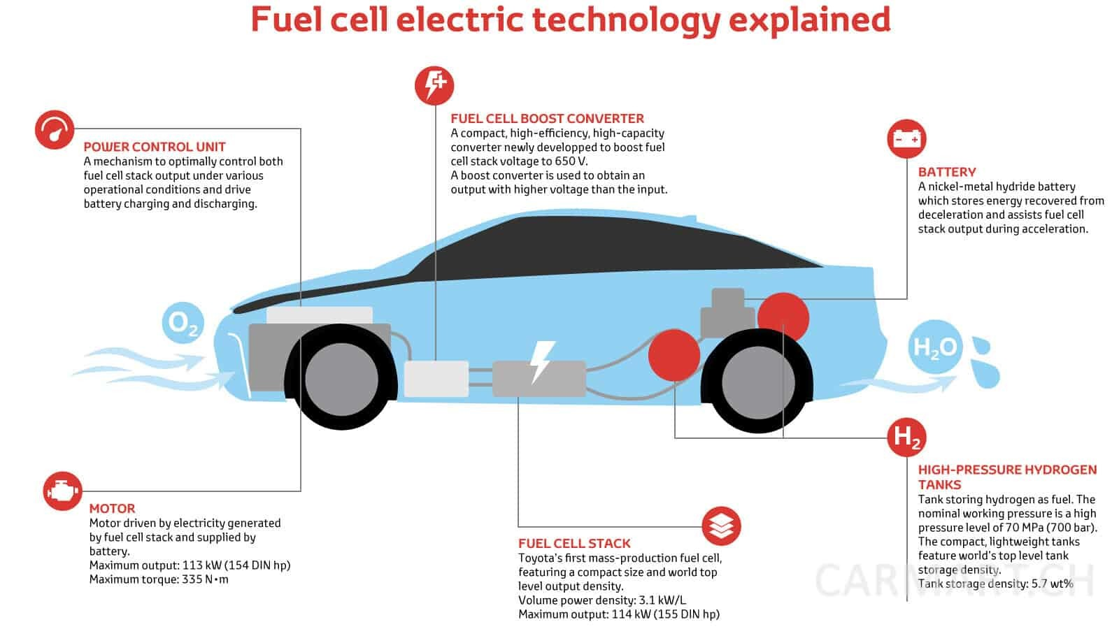 Wasserstoff- Auto Funktion, Toyota Europe