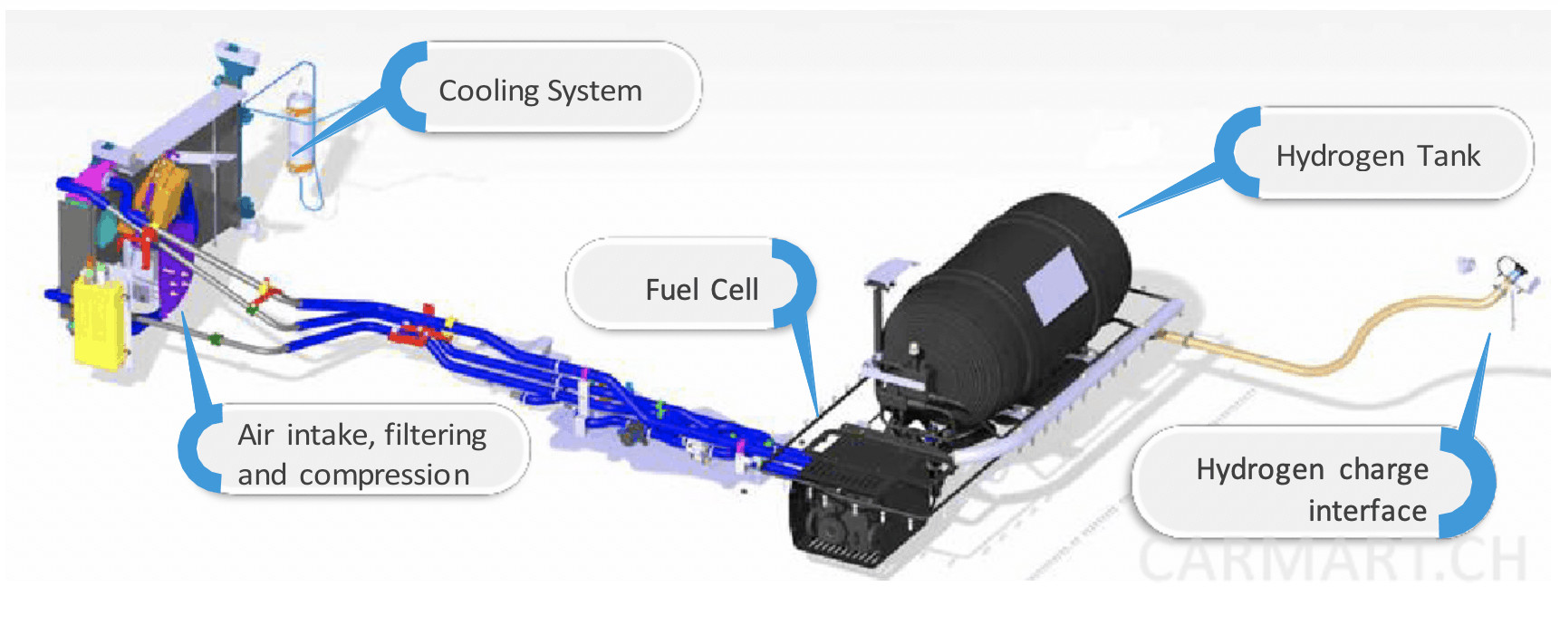 Renault Kangoo ZE Hydrogen System