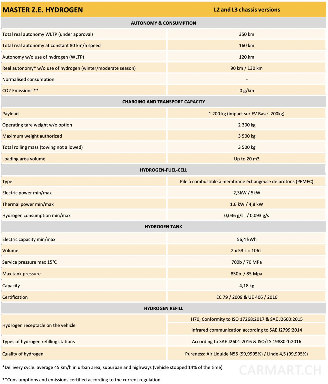 Renault Master ZE Hydrogen Daten