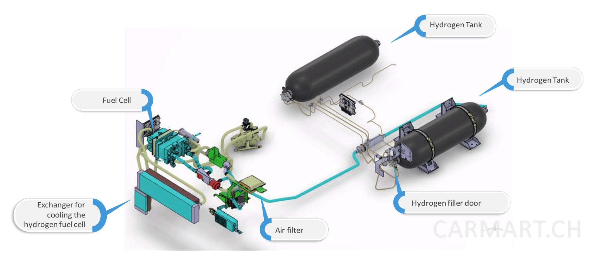 Renault Master ZE Hydrogen System