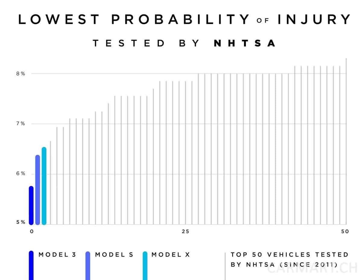 Geringste Verletzungsgefahr bei Tesla Fahrzeugen