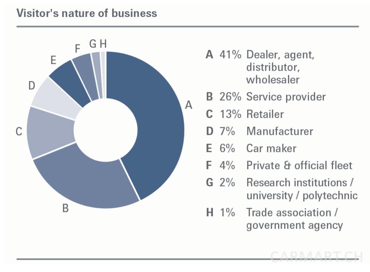 Automechanika Facts & Figures