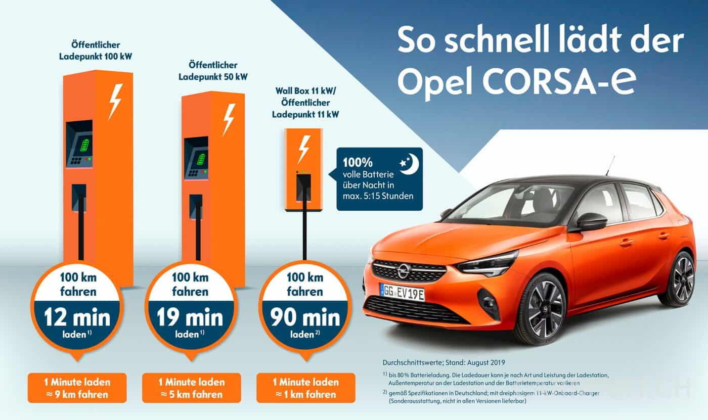 Opel Corsa-e aufladen