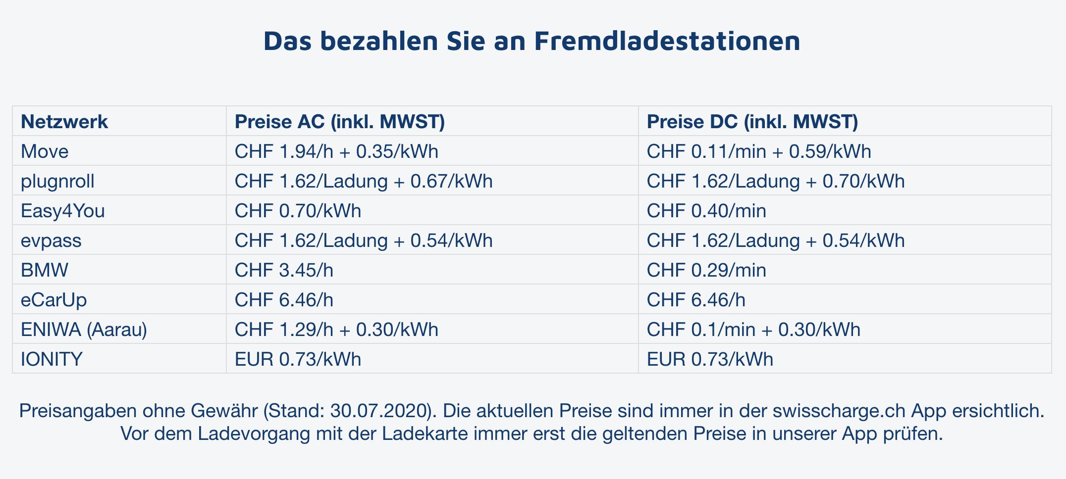 Roaming Kosten Swisscharge
