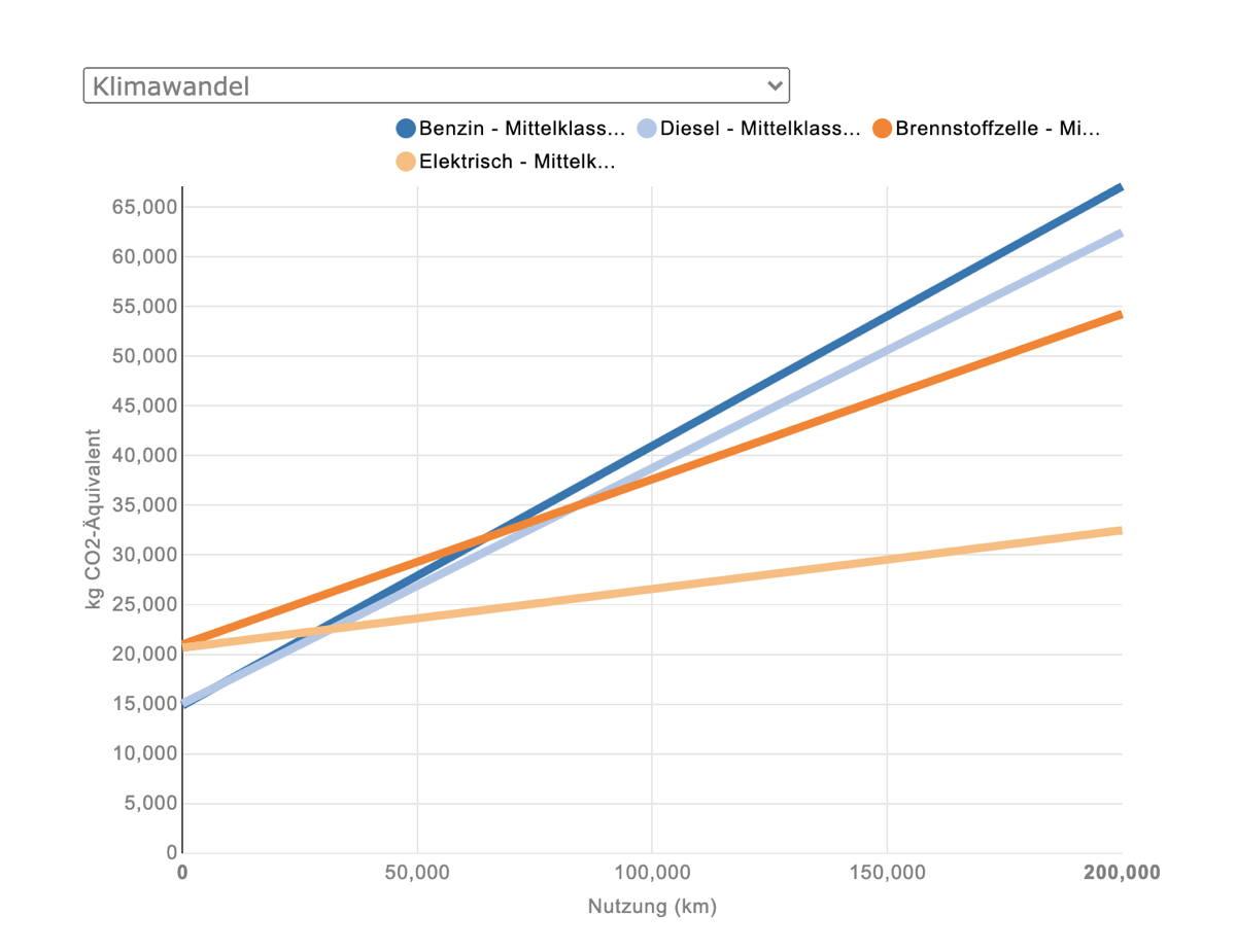 Carculator Ergebnis CO2