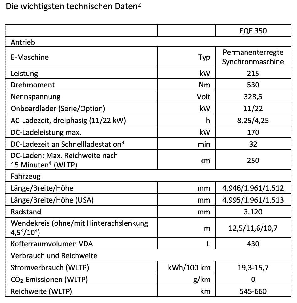 Technische Daten Mercedes EQE